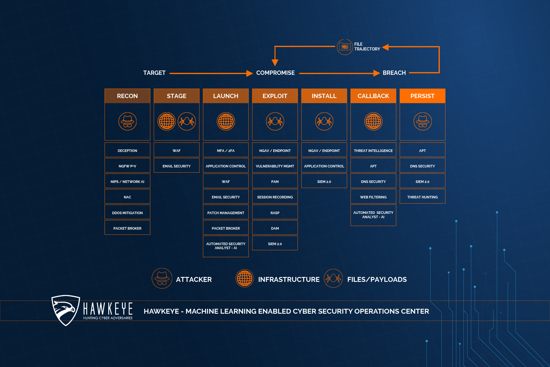 HawkEye - Cyber Security Kill Chain