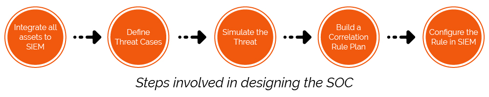 Threat Modeling Recipe for a State-of-the-Art SOC | HAWKEYE