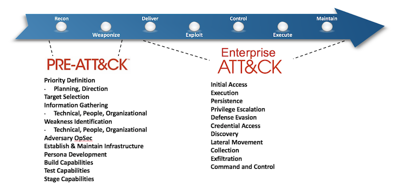 ATT&CK for Enterprise
