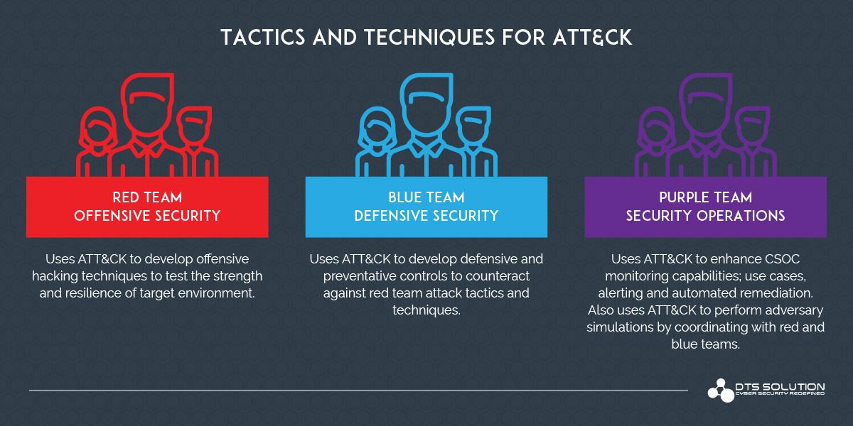Tactics and Techniques for ATT&CK