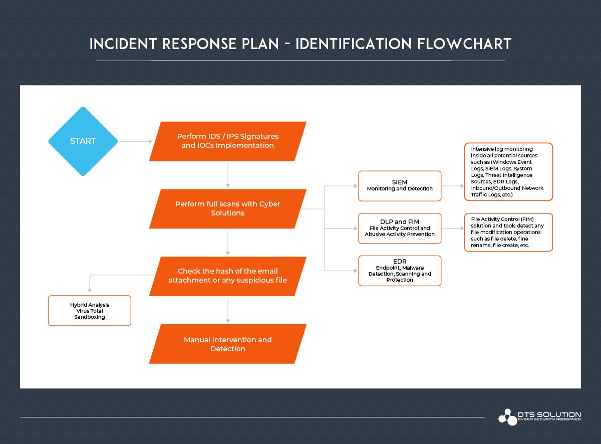 Incident Response Plan - Identification