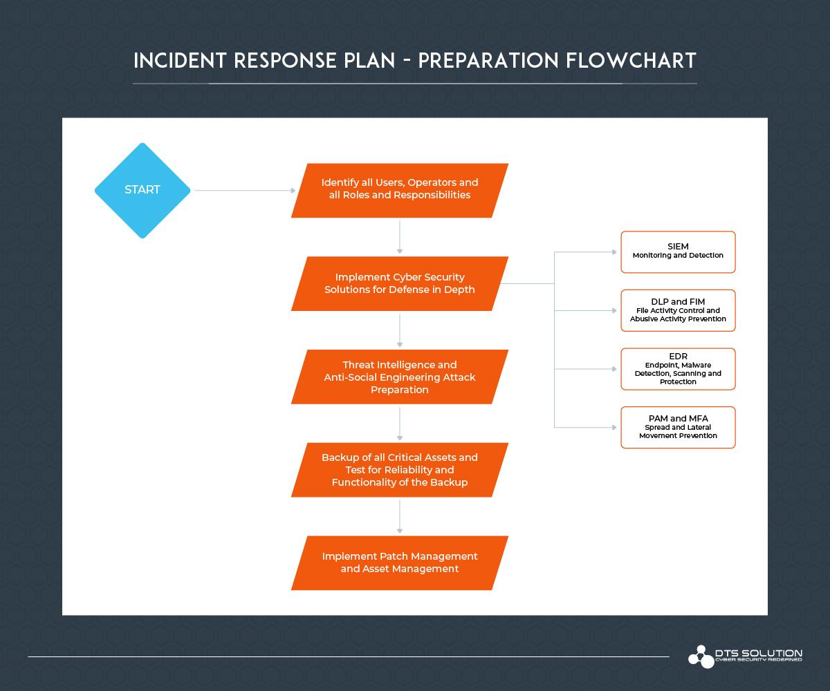 Incident Response Plan - Preparation