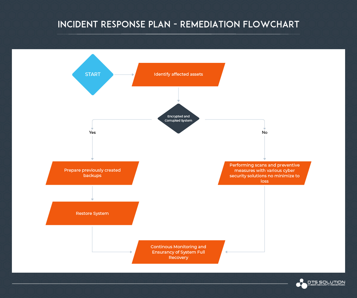 Ransomware Incident Response Plan - Remediation
