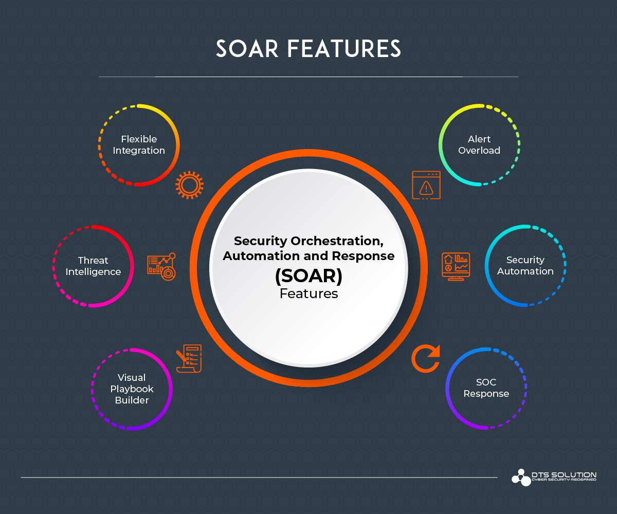 SOAR Features